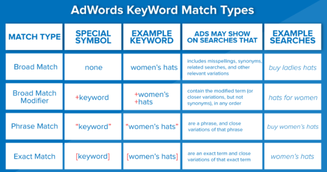 Adwords Keyword Match Type
