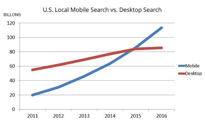 mobile friendly website graph