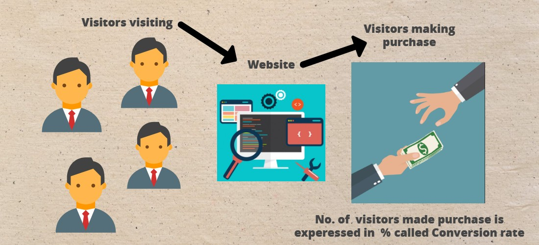 Conversion Rate Optimization Tools: Your Key To Success