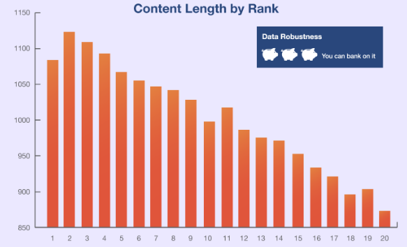 Ranking on the basis of content length