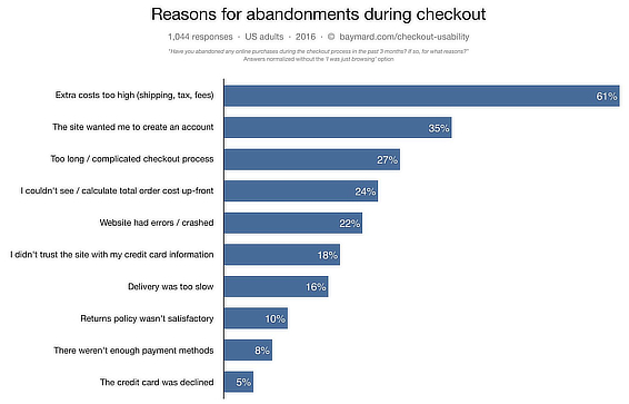 Reasons for conversion rate dropping