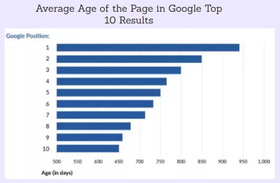 Domain age of the page ranking in Google