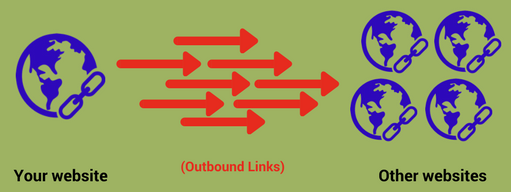 Outbound links