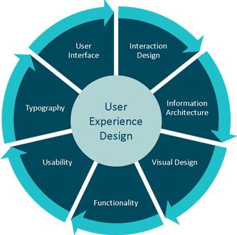 Users experience