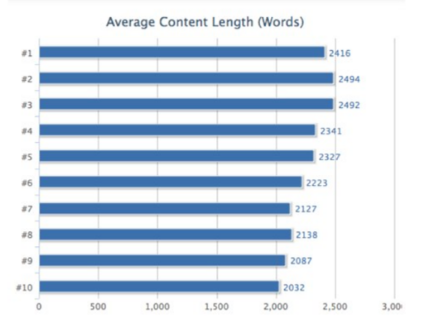 Long-form content to Increase website traffic fast