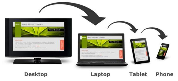 Website responsiveness