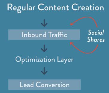 Search engine optimization techniques- content optimization