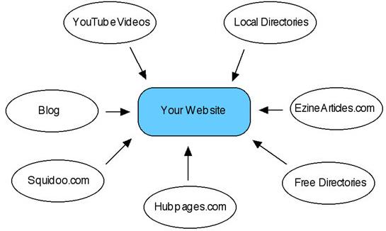 Search engine optimization techniques- Inbound links