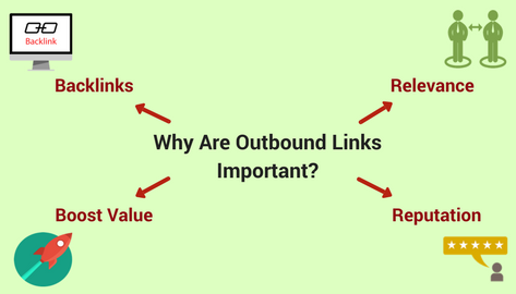 Importance of outbound links