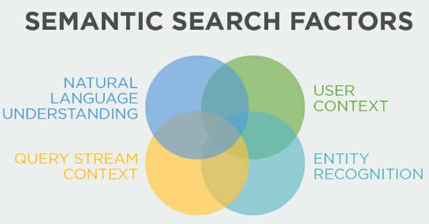 Search engine optimization techniques- semantic search factors