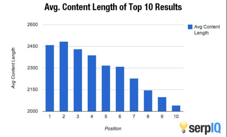 content length matters